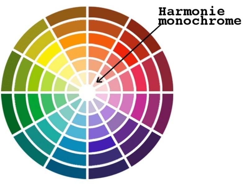 Peinture et association de couleur - Harmonie couleur peinture ...