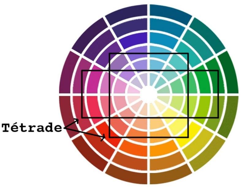 Peinture et association de couleur - Association de couleurs ...