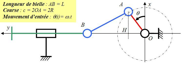 Système bielle manivelle exercice corrigé pdf