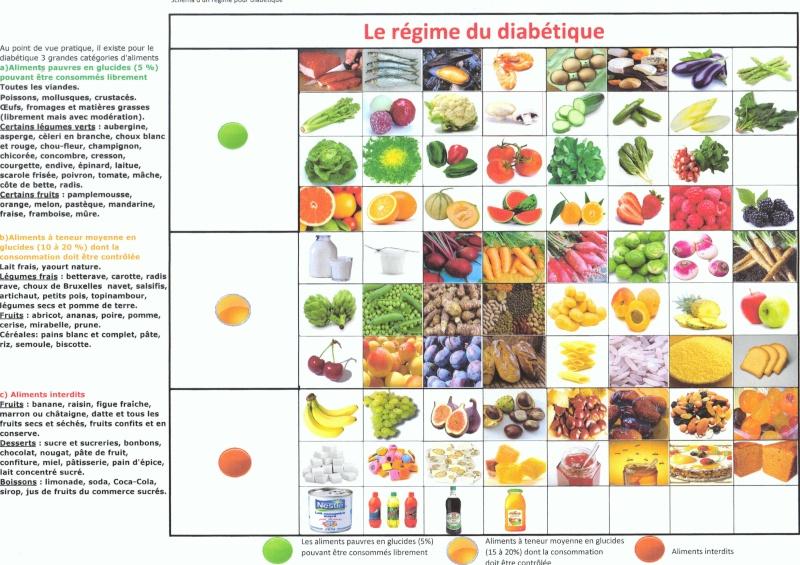 Regime Alimentaire Pour Le Diabete R Gime Pauvre En Calories